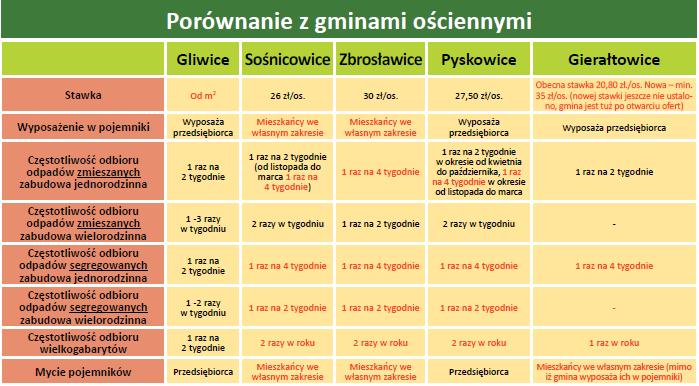tabela przedstawiające różnice w usłudze pomiędzy gminami ościennymi