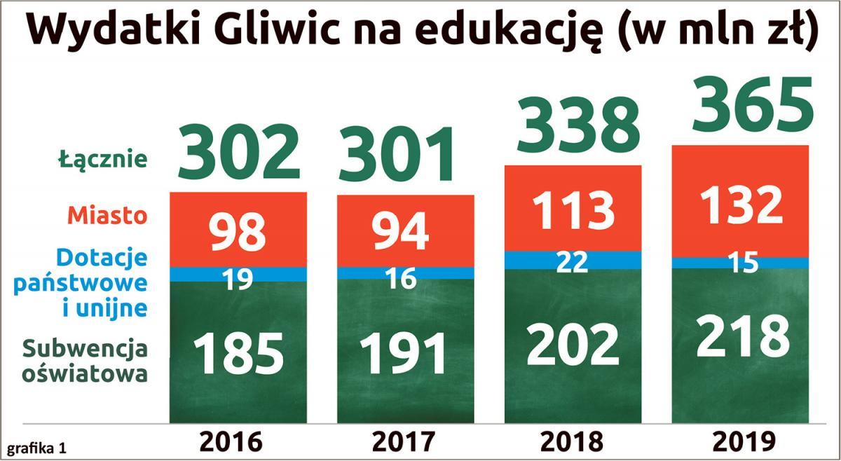 wydatki Gliwic na edukację w porównaniu do wysokości subwencji oświatowej.