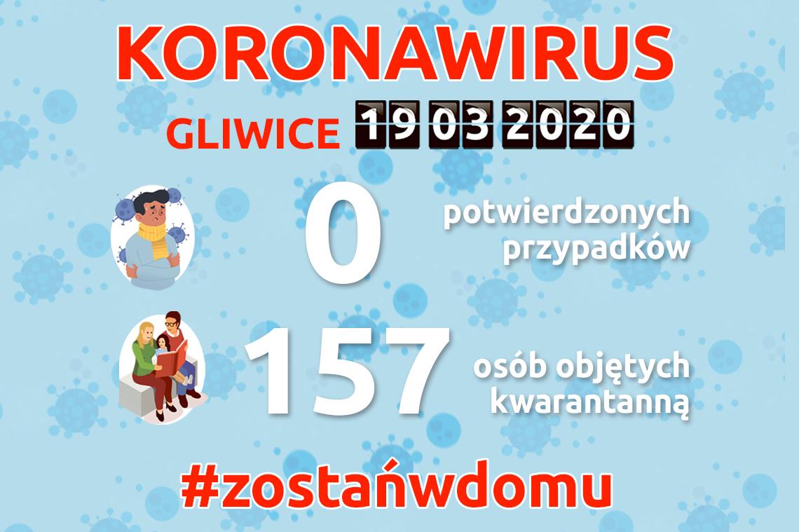 koronawirus , sytuacja w Gliwicach, infografika