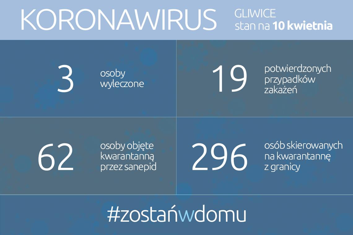 infografika: dane w tekście