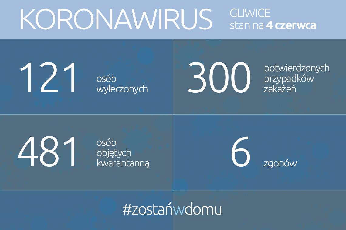 statystyki koronawirusa
