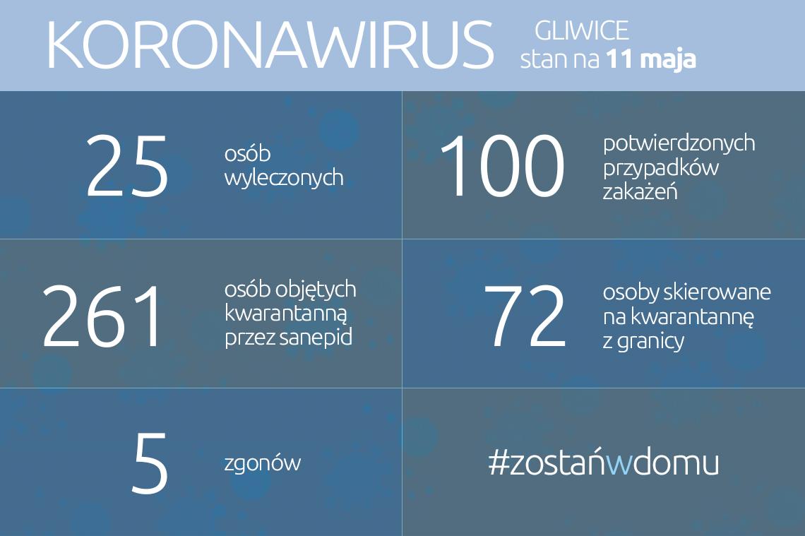 koronawirus: dane w aktualności