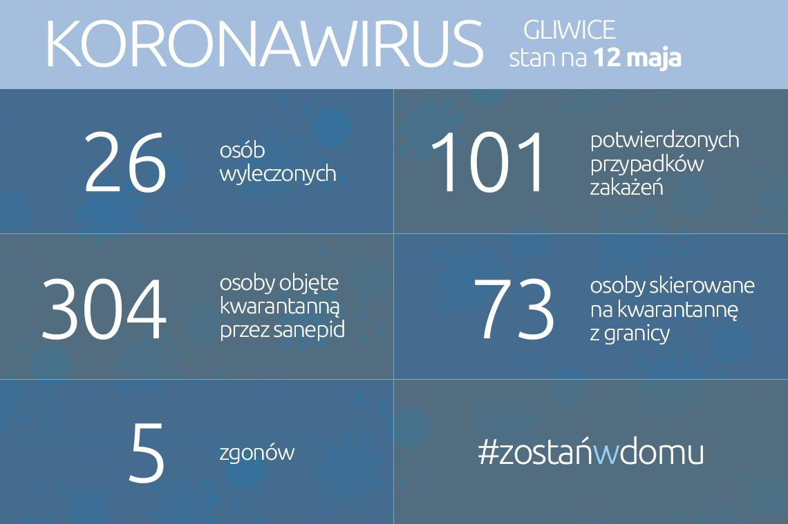 infografika: dane liczbowe w aktualności