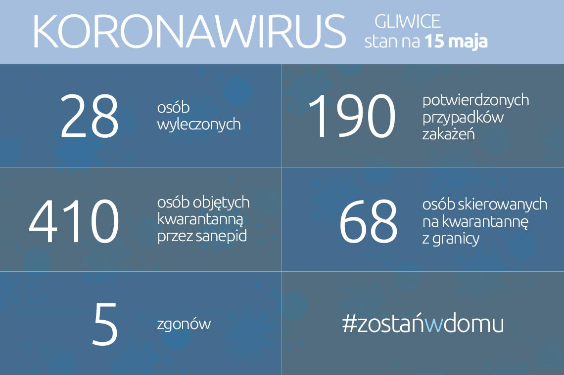 infografika: dane liczbowe w treści