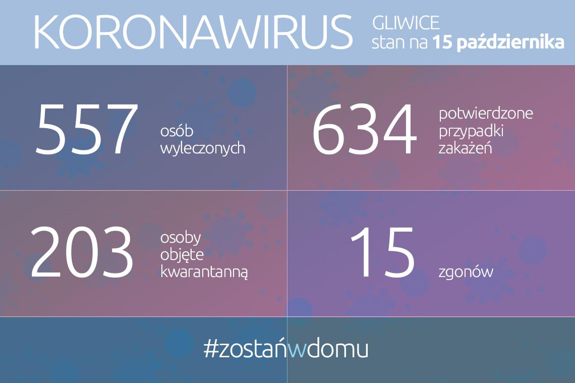 infografika: treść w aktualności