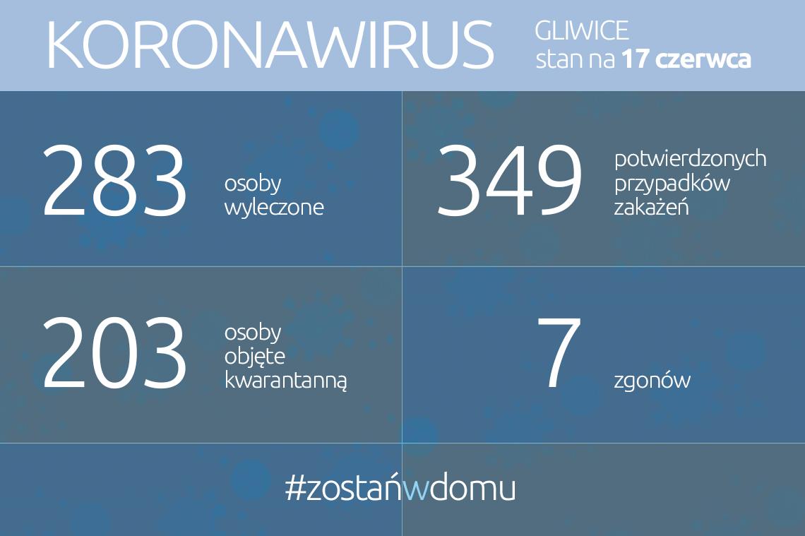 infografika, dane w treści aktualności