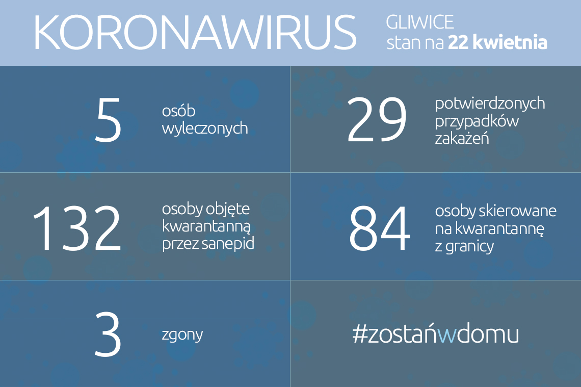 infografika: dane w treści aktualności