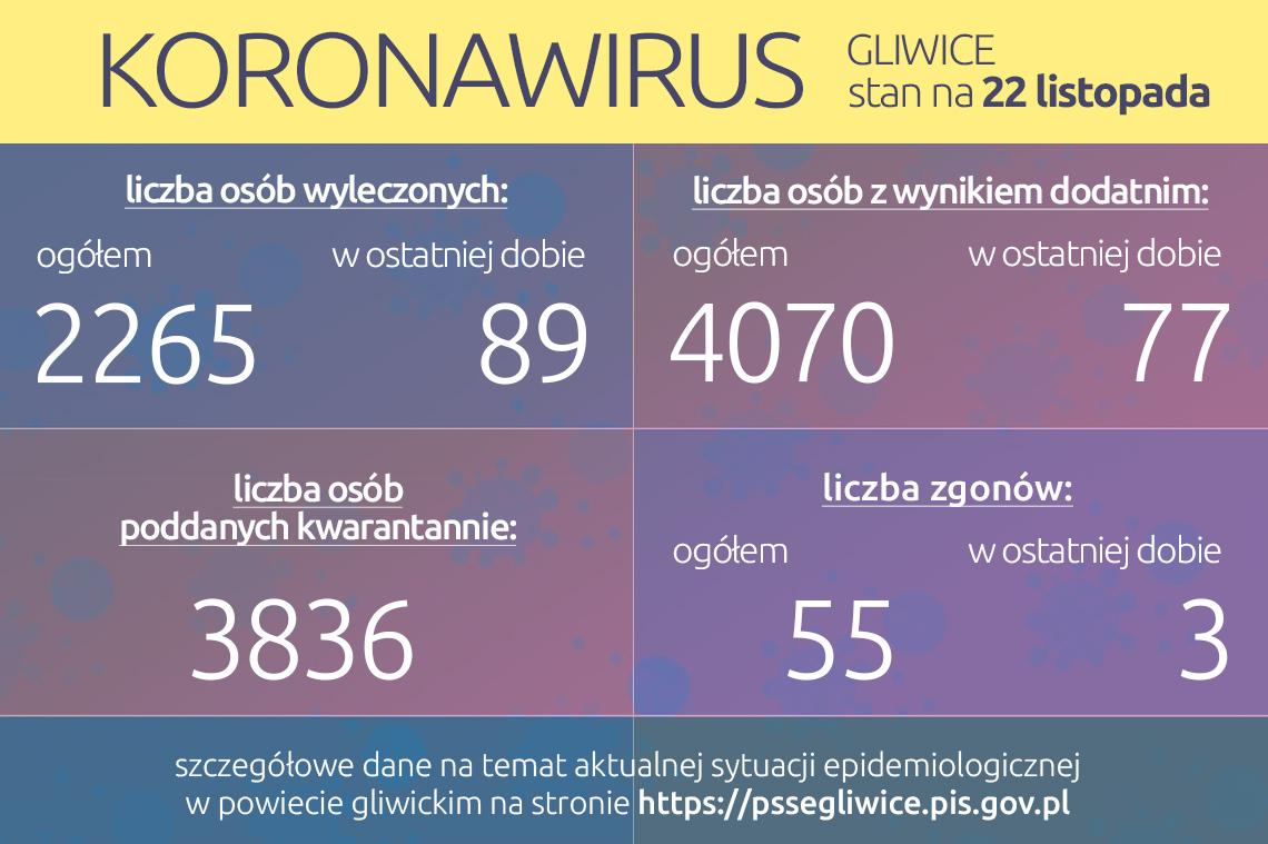 grafika koronawirusa