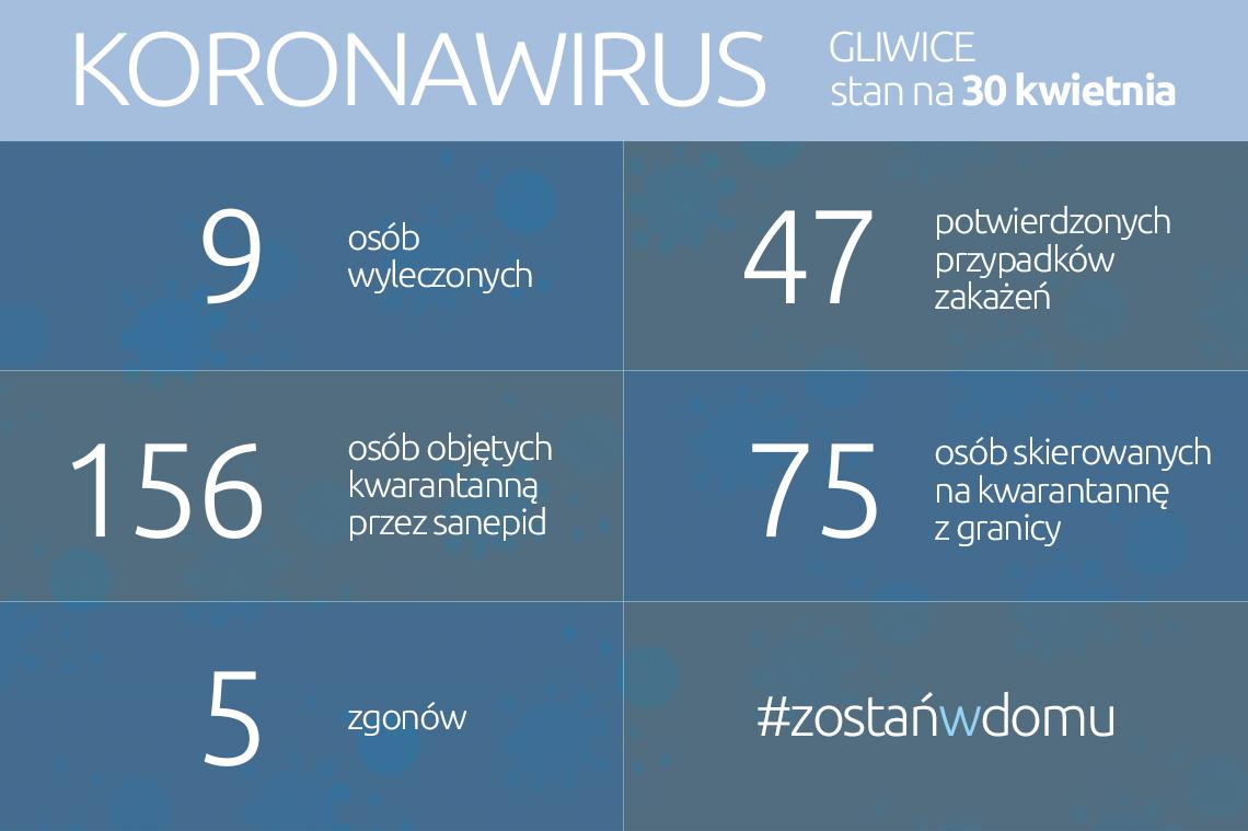 infografika, dane w treści