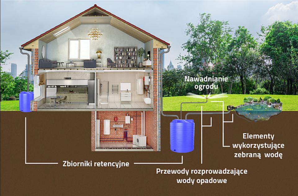 schemat odzyskiwania wody