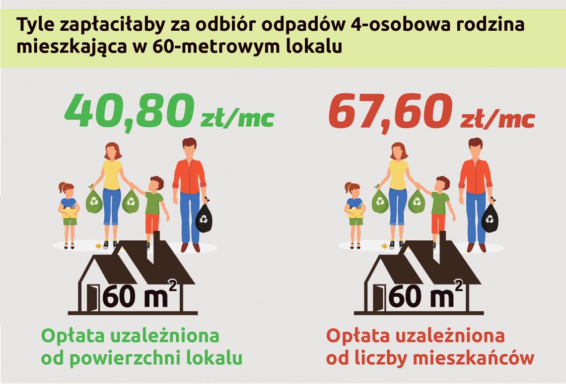 wykres ilustrujący wysokość opłat po podwyżce dla 4-osobowe rodziny